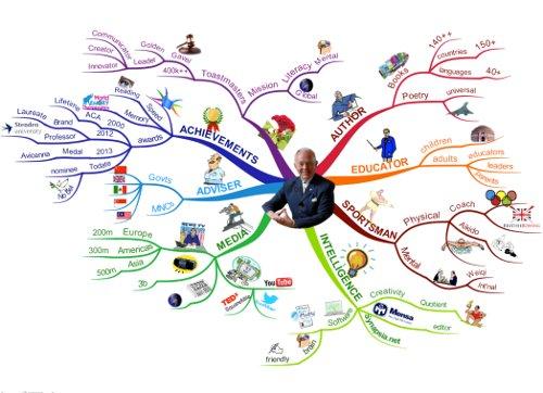 Mappe mentali Tony Buzan 500