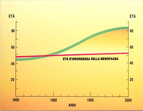 grafico età menopausa