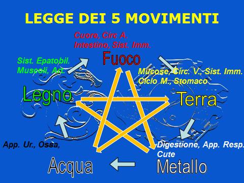legge dei 5 movimenti 1
